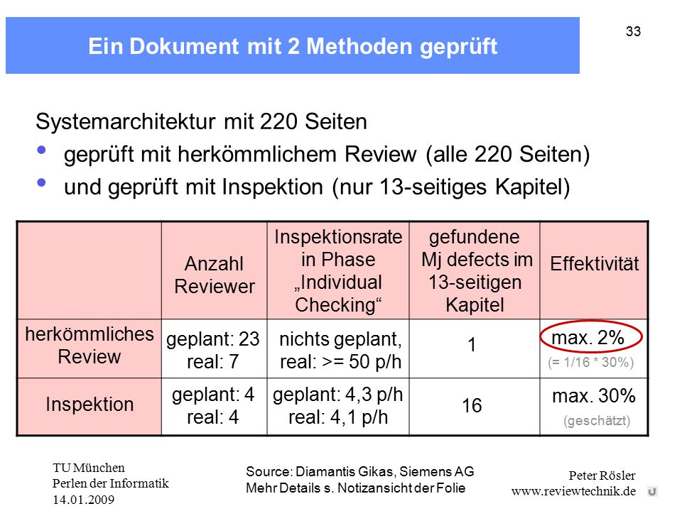 TU München Perlen der Informatik 14.01.2009 Peter Rösler www.reviewtechnik.de 33 Ein Dokument mit 2 Methoden geprüft Anzahl Reviewer Inspektionsrate i