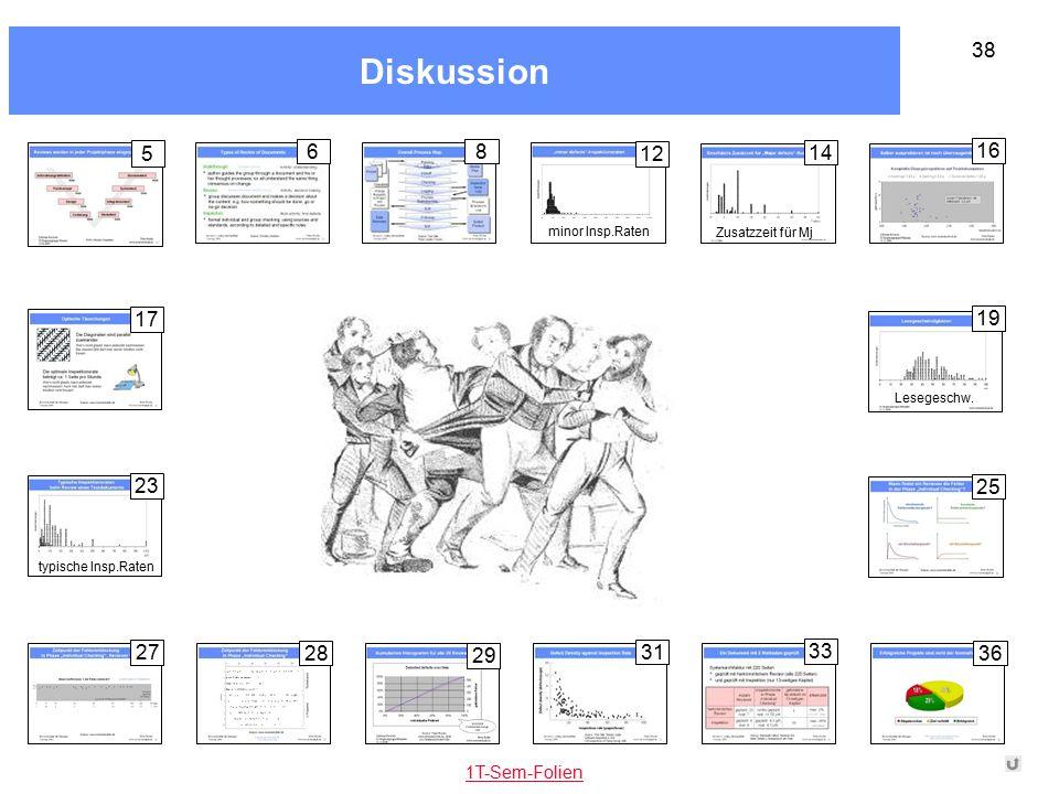 Diskussion 38 33 6 36 8 31 17 25 27 28 29 16 12 minor Insp.Raten 14 Zusatzzeit für Mj 23 typische Insp.Raten 19 Lesegeschw. 1T-Sem-Folien 5