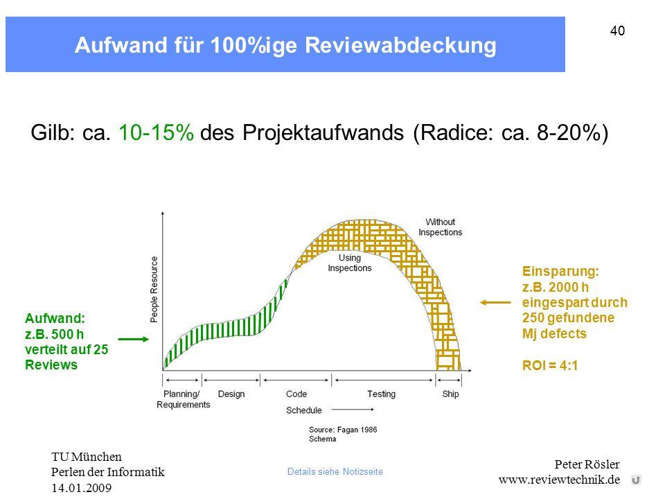 TU München Perlen der Informatik 14.01.2009 Peter Rösler www.reviewtechnik.de 40 Aufwand für 100%ige Reviewabdeckung Details siehe Notizseite Gilb: ca.