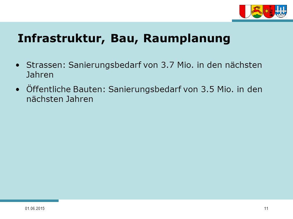 01.06.201511 Infrastruktur, Bau, Raumplanung Strassen: Sanierungsbedarf von 3.7 Mio. in den nächsten Jahren Öffentliche Bauten: Sanierungsbedarf von 3