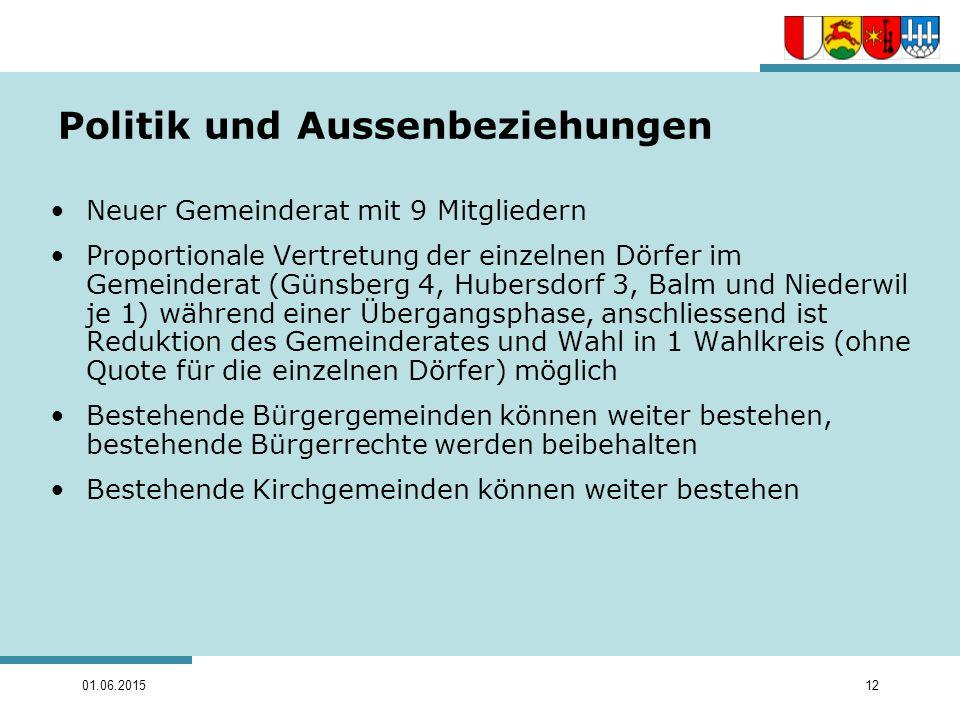 01.06.201512 Politik und Aussenbeziehungen Neuer Gemeinderat mit 9 Mitgliedern Proportionale Vertretung der einzelnen Dörfer im Gemeinderat (Günsberg