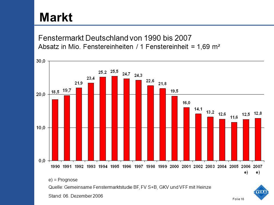 Folie 16 Markt Fenstermarkt Deutschland von 1990 bis 2007 Absatz in Mio. Fenstereinheiten / 1 Fenstereinheit = 1,69 m² e) = Prognose Quelle: Gemeinsam
