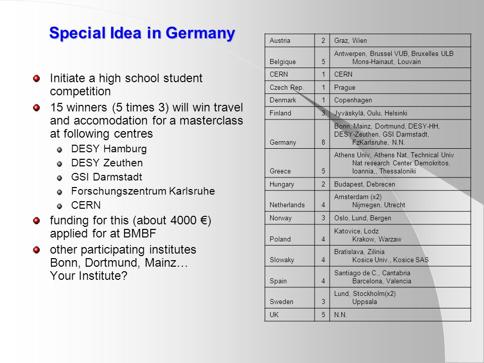 Special Idea in Germany Initiate a high school student competition 15 winners (5 times 3) will win travel and accomodation for a masterclass at following centres DESY Hamburg DESY Zeuthen GSI Darmstadt Forschungszentrum Karlsruhe CERN funding for this (about 4000 €) applied for at BMBF other participating institutes Bonn, Dortmund, Mainz… Your Institute.