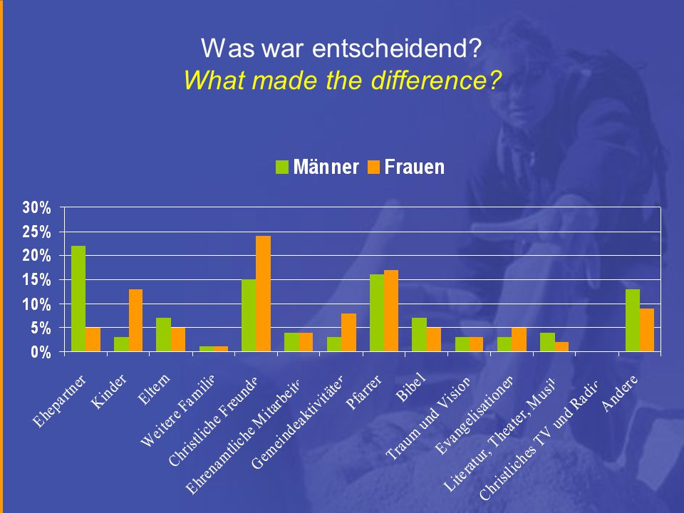 Was war entscheidend? What made the difference?