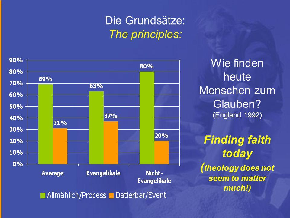 Die Grunds ä tze: The principles: Wie finden heute Menschen zum Glauben.