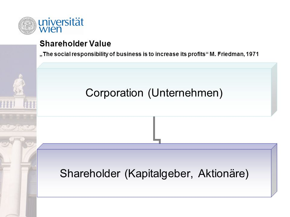 "Shareholder Value ""The social responsibility of business is to increase its profits"" M. Friedman, 1971 Corporation (Unternehmen) Shareholder (Kapitalg"