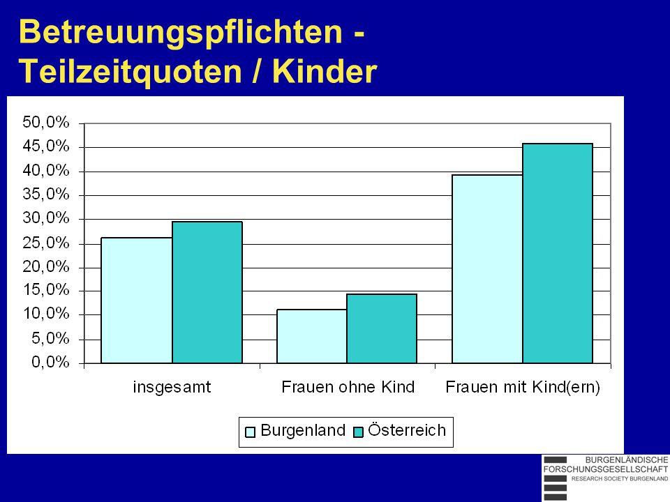 Betreuungspflichten - Teilzeitquoten / Kinder