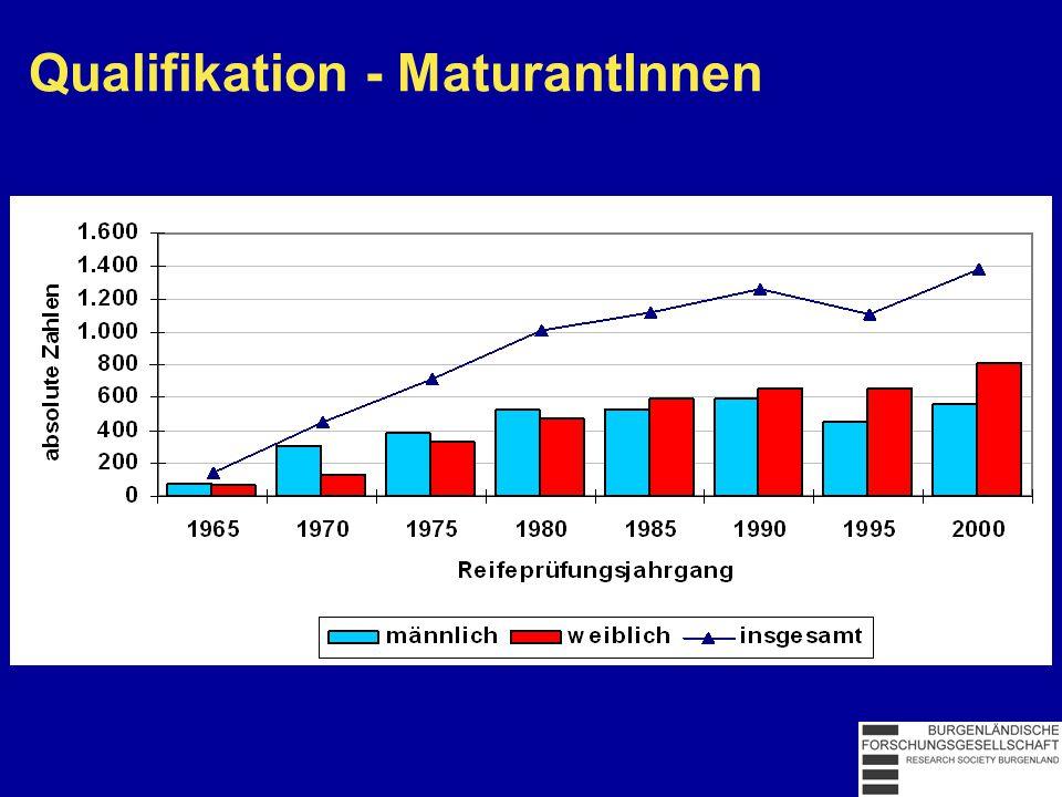 Arbeitslose 2001 Quelle: AMS Österreich