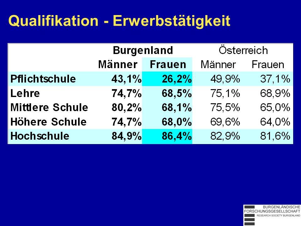 Qualifikation - Segregation