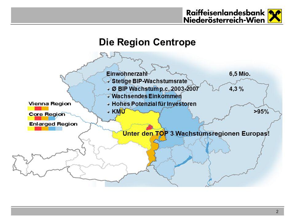2 Die Region Centrope Einwohnerzahl6,5 Mio. Stetige BIP-Wachstumsrate Ø BIP Wachstum p.c.