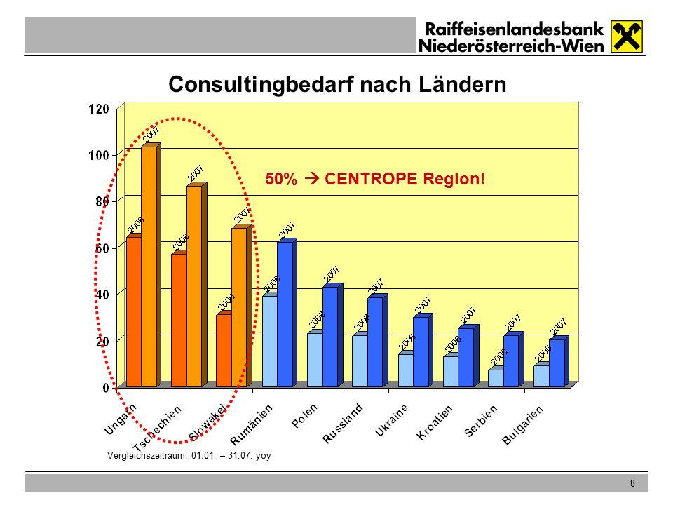 8 Consultingbedarf nach Ländern 50%  CENTROPE Region! Vergleichszeitraum: 01.01. – 31.07. yoy