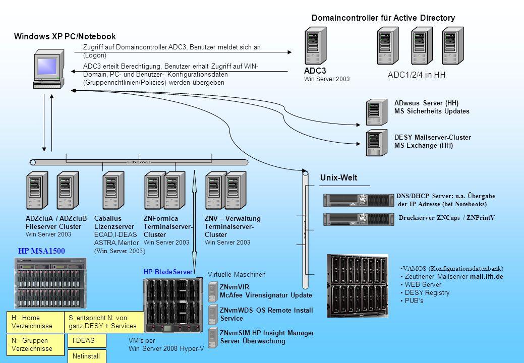 Zugriff auf Domaincontroller ADC3, Benutzer meldet sich an (Logon) ADC3 Win Server 2003 Domaincontroller für Active Directory ADC1/2/4 in HH Windows XP PC/Notebook ADC3 erteilt Berechtigung, Benutzer erhält Zugriff auf WIN- Domain, PC- und Benutzer- Konfigurationsdaten (Gruppenrichtlinien/Policies) werden übergeben ADZcluA / ADZcluB Fileserver Cluster Win Server 2003 Netinstall H: Home Verzeichnisse N: Gruppen Verzeichnisse I-DEAS ADwsus Server (HH) MS Sicherheits Updates ZNvmVIR McAfee Virensignatur Update DESY Mailserver-Cluster MS Exchange (HH) ZNvmWDS OS Remote Install Service ZNvmSIM HP Insight Manager Server Überwachung Caballus Lizenzserver ECAD,I-DEAS ASTRA,Mentor (Win Server 2003) ZNFormica Terminalserver- Cluster Win Server 2003 ZNV – Verwaltung Terminalserver- Cluster Win Server 2003 HP BladeServer Virtuelle Maschinen VM's per Win Server 2008 Hyper-V VAMOS (Konfigurationsdatenbank) Zeuthener Mailserver mail.ifh.de WEB Server DESY Registry PUB's Unix-Welt DNS/DHCP Server: u.a.