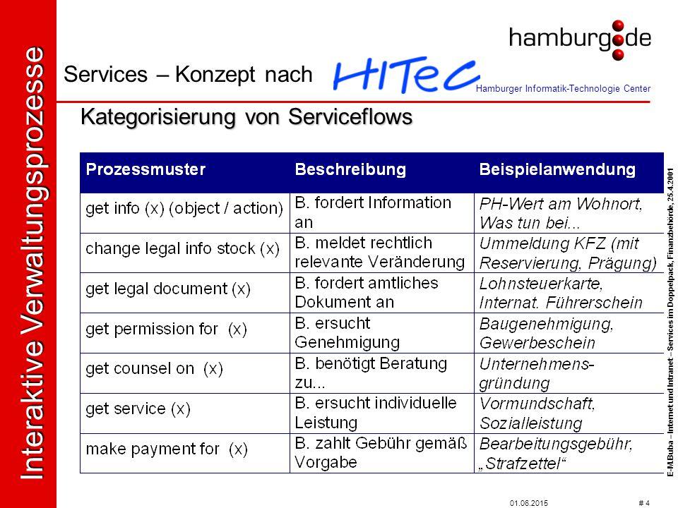 01.06.2015 # 4 Kategorisierung von Serviceflows Services – Konzept nach Interaktive Verwaltungsprozesse Hamburger Informatik-Technologie Center E-M.Buba – Internet und Intranet – Services im Doppelpack, Finanzbehörde, 25.4.2001