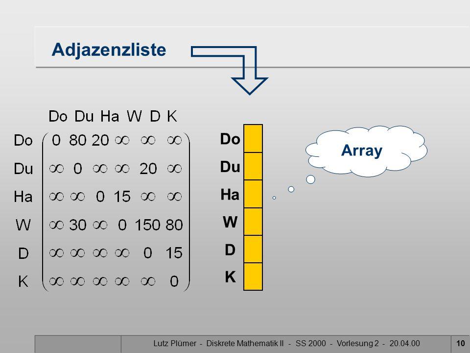 Lutz Plümer - Diskrete Mathematik II - SS 2000 - Vorlesung 2 - 20.04.0010 Adjazenzliste Do Ha W D K Du Array