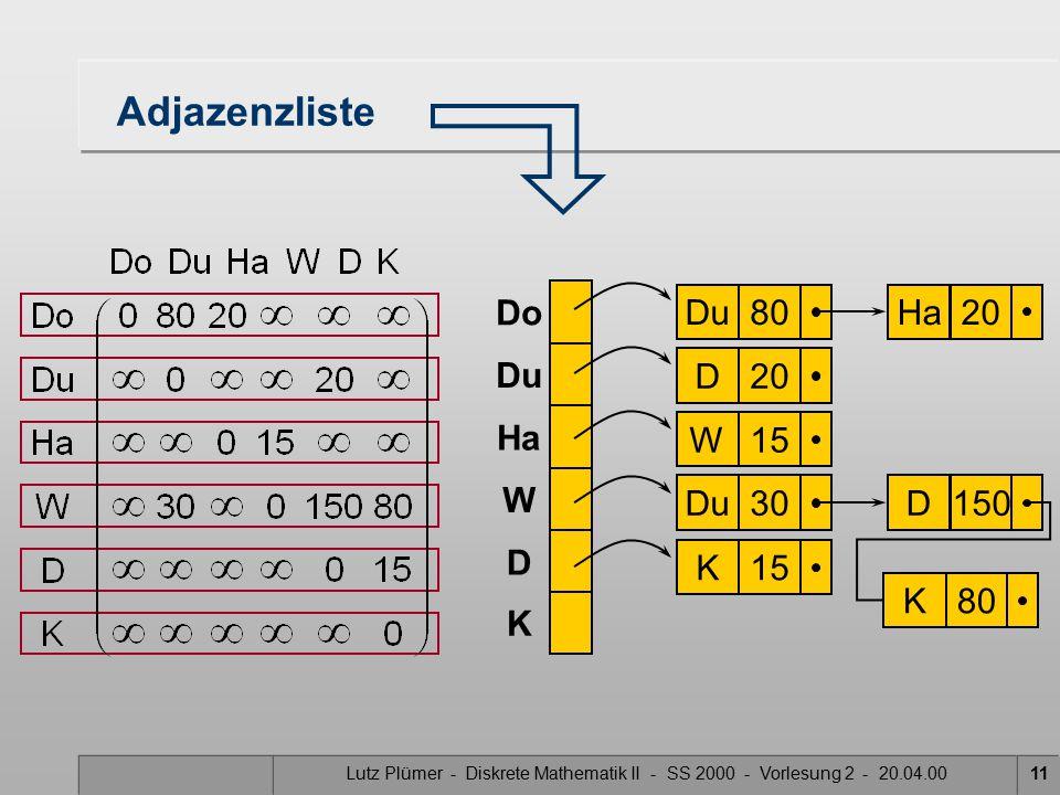 Lutz Plümer - Diskrete Mathematik II - SS 2000 - Vorlesung 2 - 20.04.0011 Adjazenzliste Du80W15Du30Ha20D150K15 Do Ha W D K Du D20K80