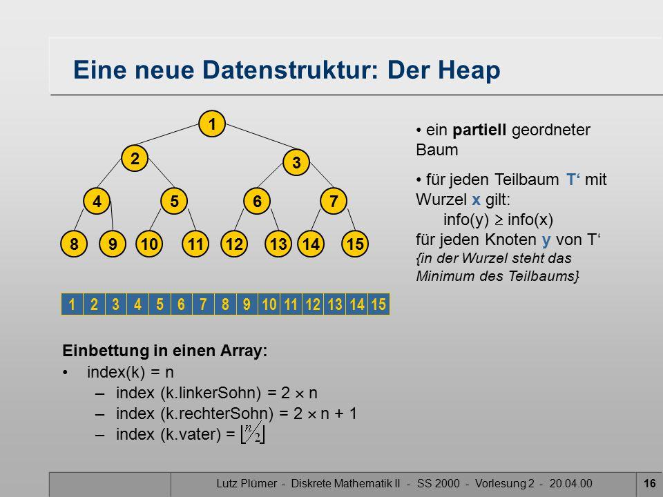 Lutz Plümer - Diskrete Mathematik II - SS 2000 - Vorlesung 2 - 20.04.0016 Einbettung in einen Array: index(k) = n –index (k.linkerSohn) = 2  n –index (k.rechterSohn) = 2  n + 1 –index (k.vater) =   Eine neue Datenstruktur: Der Heap 2 3 1 14 7 1512 6 1310 5 118 4 9 123456789101112131415 ein partiell geordneter Baum für jeden Teilbaum T' mit Wurzel x gilt: info(y)  info(x) für jeden Knoten y von T' {in der Wurzel steht das Minimum des Teilbaums}