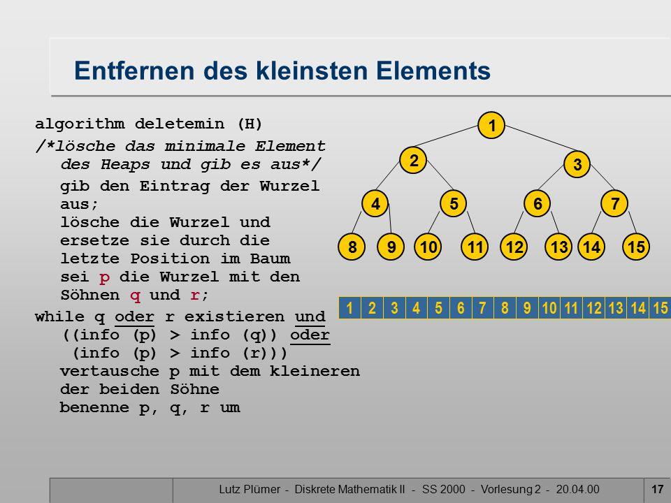 Lutz Plümer - Diskrete Mathematik II - SS 2000 - Vorlesung 2 - 20.04.0017 Entfernen des kleinsten Elements algorithm deletemin (H) /*lösche das minimale Element des Heaps und gib es aus*/ gib den Eintrag der Wurzel aus; lösche die Wurzel und ersetze sie durch die letzte Position im Baum sei p die Wurzel mit den Söhnen q und r; while q oder r existieren und ((info (p) > info (q)) oder (info (p) > info (r))) vertausche p mit dem kleineren der beiden Söhne benenne p, q, r um 2 3 1 14 7 1512 6 1310 5 118 4 9 123456789101112131415