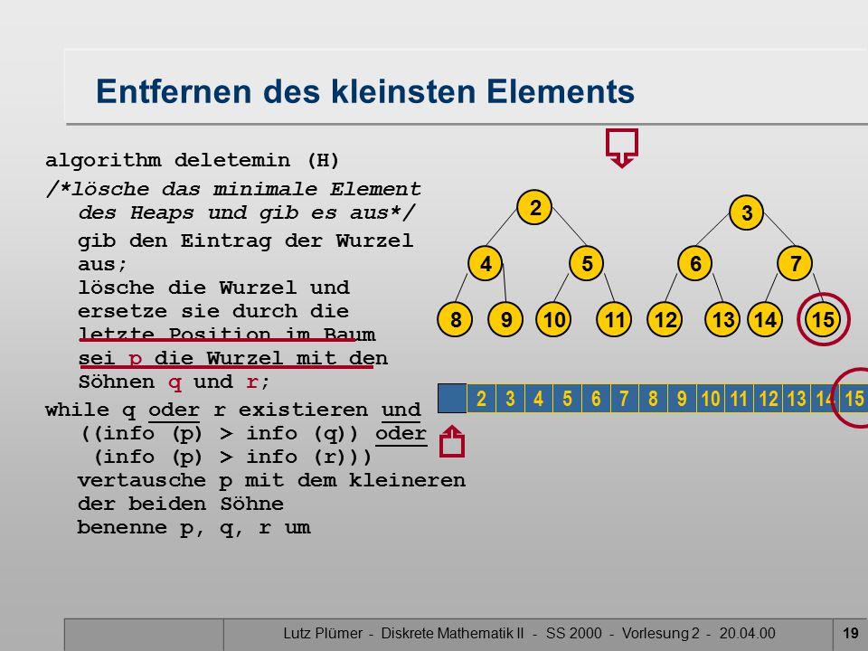 Lutz Plümer - Diskrete Mathematik II - SS 2000 - Vorlesung 2 - 20.04.0019 Entfernen des kleinsten Elements algorithm deletemin (H) /*lösche das minimale Element des Heaps und gib es aus*/ gib den Eintrag der Wurzel aus; lösche die Wurzel und ersetze sie durch die letzte Position im Baum sei p die Wurzel mit den Söhnen q und r; while q oder r existieren und ((info (p) > info (q)) oder (info (p) > info (r))) vertausche p mit dem kleineren der beiden Söhne benenne p, q, r um 2 3 14 7 1512 6 1310 5 118 4 9 23456789101112131415
