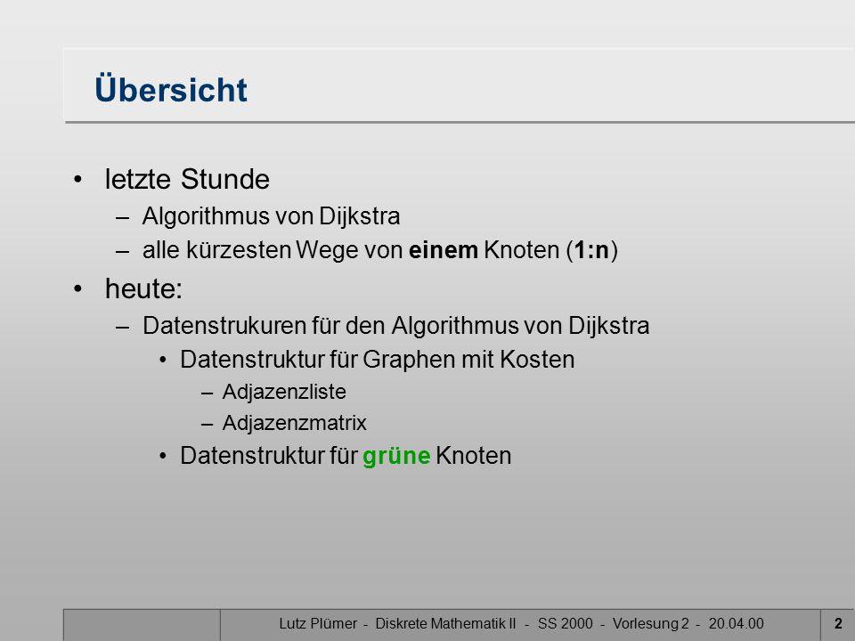 Lutz Plümer - Diskrete Mathematik II - SS 2000 - Vorlesung 2 - 20.04.002 Übersicht letzte Stunde –Algorithmus von Dijkstra –alle kürzesten Wege von einem Knoten (1:n) heute: –Datenstrukuren für den Algorithmus von Dijkstra Datenstruktur für Graphen mit Kosten –Adjazenzliste –Adjazenzmatrix Datenstruktur für grüne Knoten