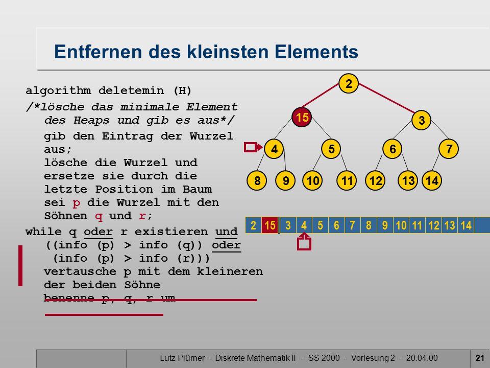Lutz Plümer - Diskrete Mathematik II - SS 2000 - Vorlesung 2 - 20.04.0021 Entfernen des kleinsten Elements algorithm deletemin (H) /*lösche das minimale Element des Heaps und gib es aus*/ gib den Eintrag der Wurzel aus; lösche die Wurzel und ersetze sie durch die letzte Position im Baum sei p die Wurzel mit den Söhnen q und r; while q oder r existieren und ((info (p) > info (q)) oder (info (p) > info (r))) vertausche p mit dem kleineren der beiden Söhne benenne p, q, r um 15 3 14 7 2 12 6 1310 5 118 4 9 23456789101112131415