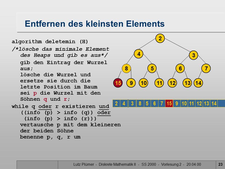 Lutz Plümer - Diskrete Mathematik II - SS 2000 - Vorlesung 2 - 20.04.0023 Entfernen des kleinsten Elements algorithm deletemin (H) /*lösche das minimale Element des Heaps und gib es aus*/ gib den Eintrag der Wurzel aus; lösche die Wurzel und ersetze sie durch die letzte Position im Baum sei p die Wurzel mit den Söhnen q und r; while q oder r existieren und ((info (p) > info (q)) oder (info (p) > info (r))) vertausche p mit dem kleineren der beiden Söhne benenne p, q, r um 4 3 14 7 2 12 6 1310 5 1115 8 9 23456789101112131415
