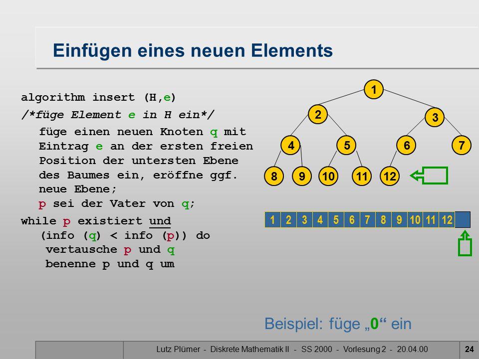 Lutz Plümer - Diskrete Mathematik II - SS 2000 - Vorlesung 2 - 20.04.0024 Einfügen eines neuen Elements algorithm insert (H,e) /*füge Element e in H ein*/ füge einen neuen Knoten q mit Eintrag e an der ersten freien Position der untersten Ebene des Baumes ein, eröffne ggf.