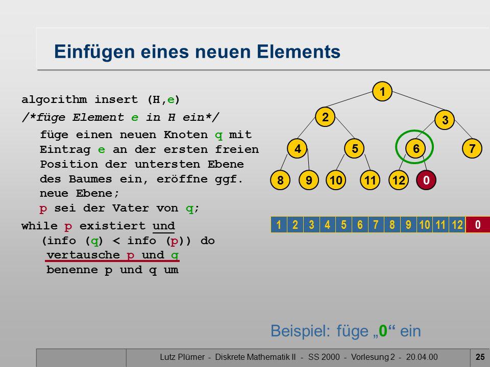 Lutz Plümer - Diskrete Mathematik II - SS 2000 - Vorlesung 2 - 20.04.0025 Einfügen eines neuen Elements algorithm insert (H,e) /*füge Element e in H ein*/ füge einen neuen Knoten q mit Eintrag e an der ersten freien Position der untersten Ebene des Baumes ein, eröffne ggf.