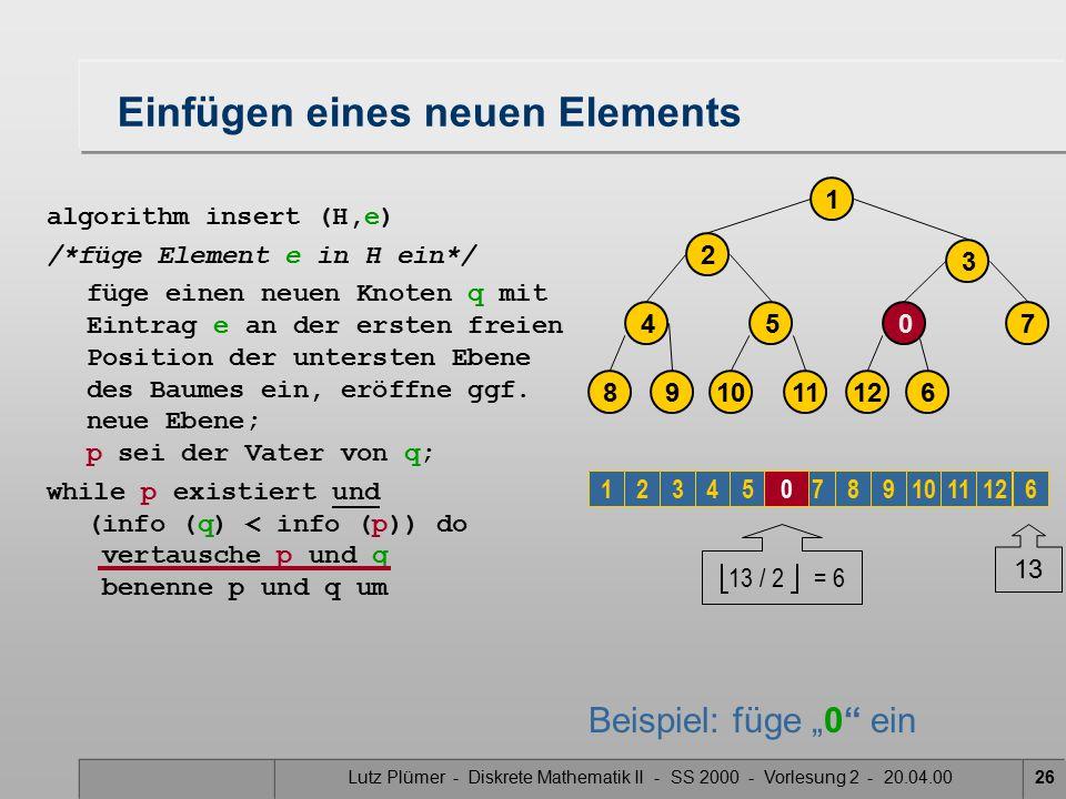 Lutz Plümer - Diskrete Mathematik II - SS 2000 - Vorlesung 2 - 20.04.0026 Einfügen eines neuen Elements algorithm insert (H,e) /*füge Element e in H ein*/ füge einen neuen Knoten q mit Eintrag e an der ersten freien Position der untersten Ebene des Baumes ein, eröffne ggf.