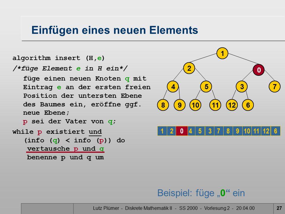 Lutz Plümer - Diskrete Mathematik II - SS 2000 - Vorlesung 2 - 20.04.0027 Einfügen eines neuen Elements algorithm insert (H,e) /*füge Element e in H ein*/ füge einen neuen Knoten q mit Eintrag e an der ersten freien Position der untersten Ebene des Baumes ein, eröffne ggf.