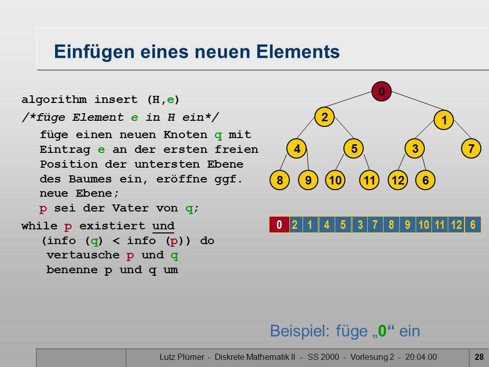 Lutz Plümer - Diskrete Mathematik II - SS 2000 - Vorlesung 2 - 20.04.0028 Einfügen eines neuen Elements algorithm insert (H,e) /*füge Element e in H ein*/ füge einen neuen Knoten q mit Eintrag e an der ersten freien Position der untersten Ebene des Baumes ein, eröffne ggf.