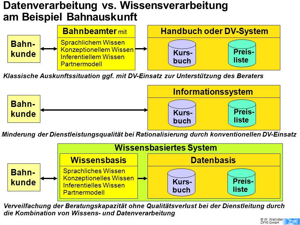 © W. Wahlster DFKI GmbH Datenverarbeitung vs. Wissensverarbeitung am Beispiel Bahnauskunft Bahn- kunde Minderung der Dienstleistungsqualität bei Ratio