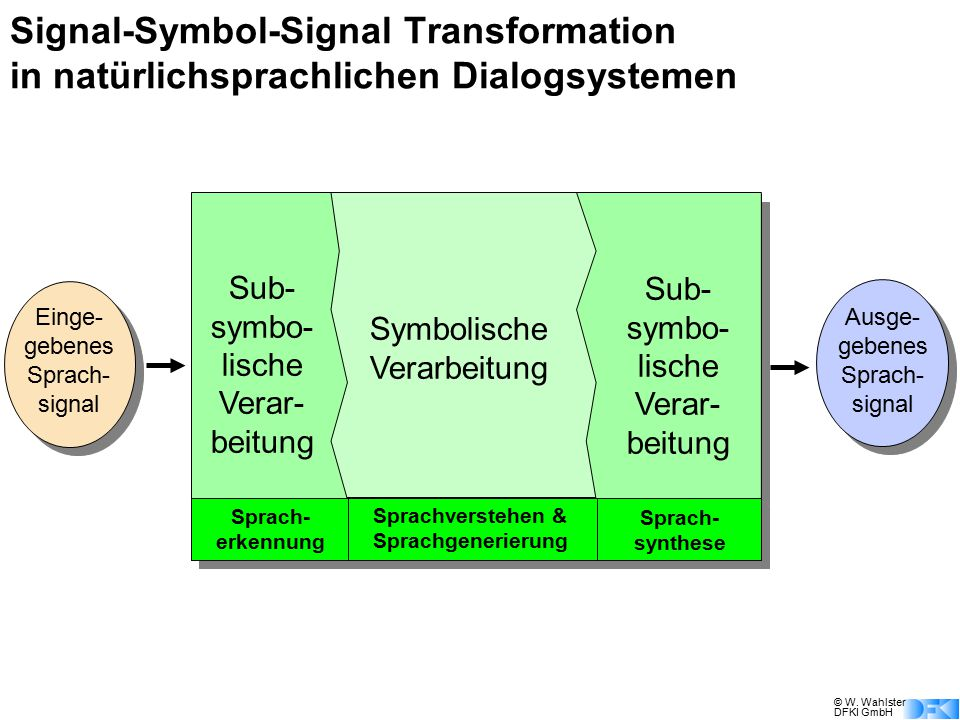 © W. Wahlster DFKI GmbH Einge- gebenes Sprach- signal Sub- symbo- lische Verar- beitung Symbolische Verarbeitung Ausge- gebenes Sprach- signal Sprach-