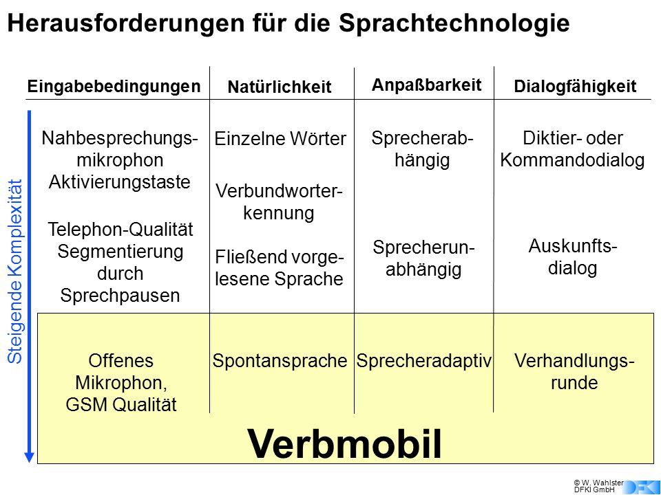 © W. Wahlster DFKI GmbH Eingabebedingungen Natürlichkeit Anpaßbarkeit Dialogfähigkeit Einzelne Wörter Nahbesprechungs- mikrophon Aktivierungstaste Spr