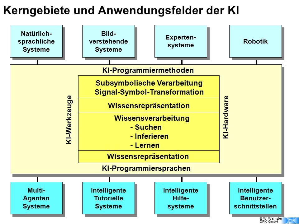 © W. Wahlster DFKI GmbH Kerngebiete und Anwendungsfelder der KI Natürlich- sprachliche Systeme Natürlich- sprachliche Systeme Bild- verstehende System