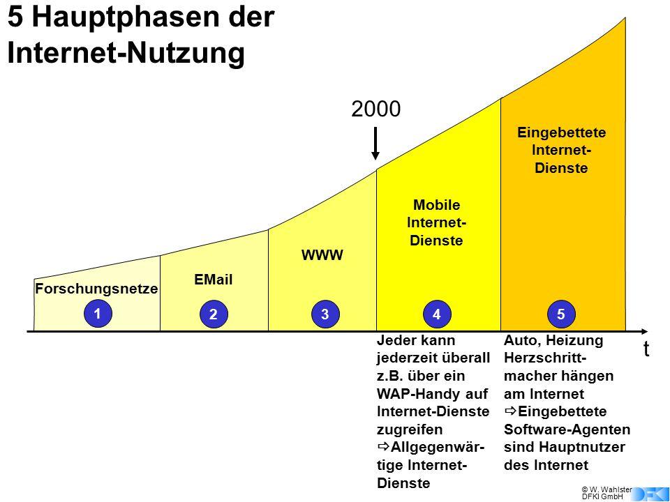 © W. Wahlster DFKI GmbH 1 Forschungsnetze 2345 EMail WWW Mobile Internet- Dienste Eingebettete Internet- Dienste 5 Hauptphasen der Internet-Nutzung Je