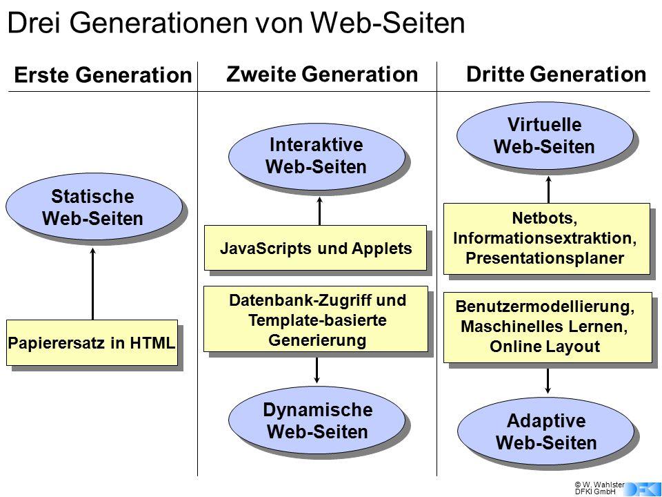 © W. Wahlster DFKI GmbH Erste Generation Zweite GenerationDritte Generation Statische Web-Seiten Papierersatz in HTML Interaktive Web-Seiten JavaScrip