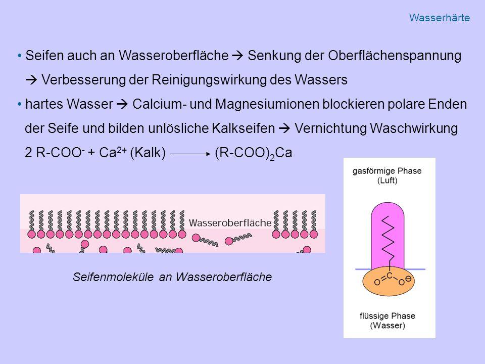 Seifen auch an Wasseroberfläche  Senkung der Oberflächenspannung  Verbesserung der Reinigungswirkung des Wassers hartes Wasser  Calcium- und Magnesiumionen blockieren polare Enden der Seife und bilden unlösliche Kalkseifen  Vernichtung Waschwirkung 2 R-COO - + Ca 2+ (Kalk) (R-COO) 2 Ca Seifenmoleküle an Wasseroberfläche Wasserhärte