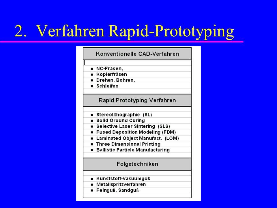 2. Verfahren Rapid-Prototyping