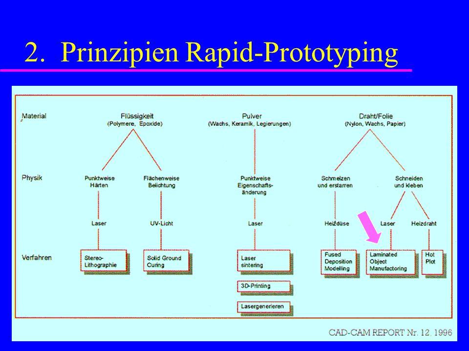 2. Prinzipien Rapid-Prototyping