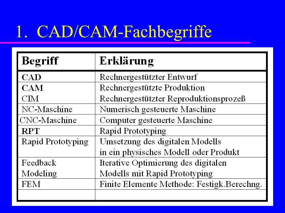 1. CAD/CAM-Fachbegriffe