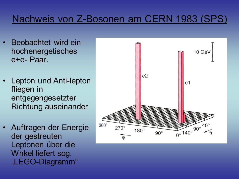 Nachweis von Z-Bosonen am CERN 1983 (SPS) Beobachtet wird ein hochenergetisches e+e- Paar. Lepton und Anti-lepton fliegen in entgegengesetzter Richtun