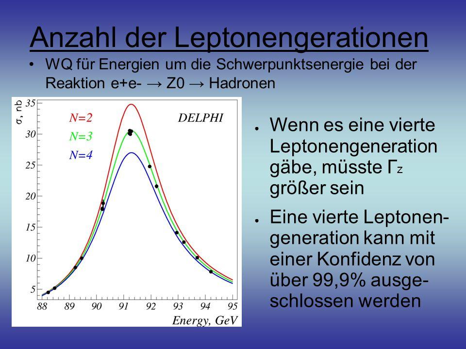 Anzahl der Leptonengerationen WQ für Energien um die Schwerpunktsenergie bei der Reaktion e+e- → Z0 → Hadronen ● Wenn es eine vierte Leptonengeneration gäbe, müsste Γ z größer sein ● Eine vierte Leptonen- generation kann mit einer Konfidenz von über 99,9% ausge- schlossen werden