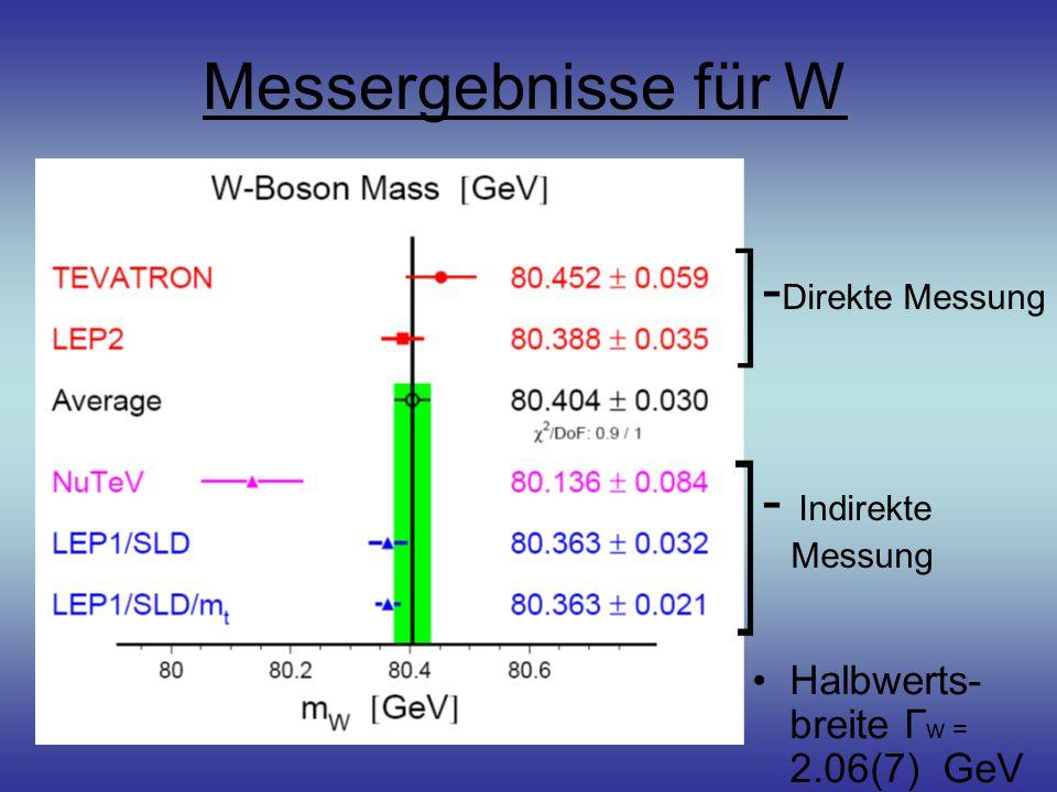 Messergebnisse für W Halbwerts- breite Г w = 2.06(7) GeV - Direkte Messung - Indirekte Messung