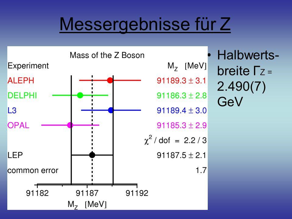 Messergebnisse für Z Halbwerts- breite Г Z = 2.490(7) GeV