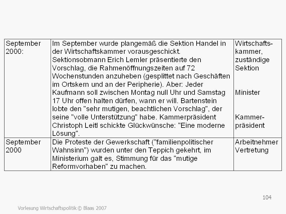 Vorlesung Wirtschaftspolitik © Blaas 2007 104