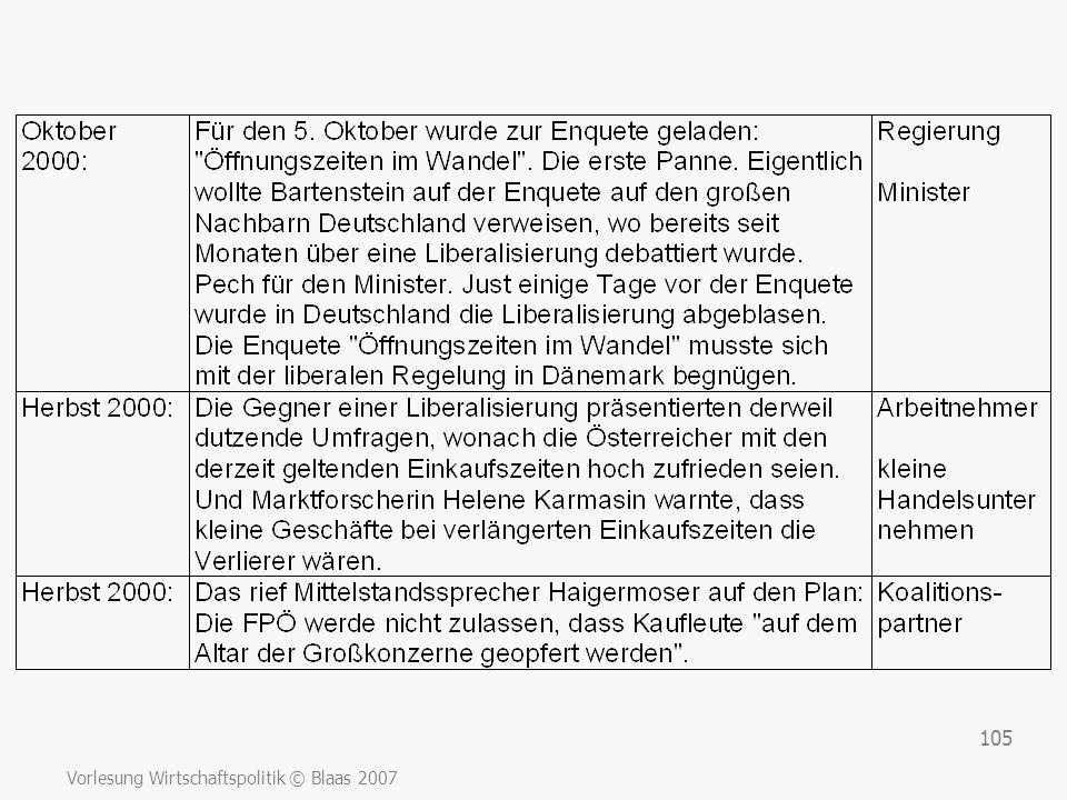 Vorlesung Wirtschaftspolitik © Blaas 2007 105