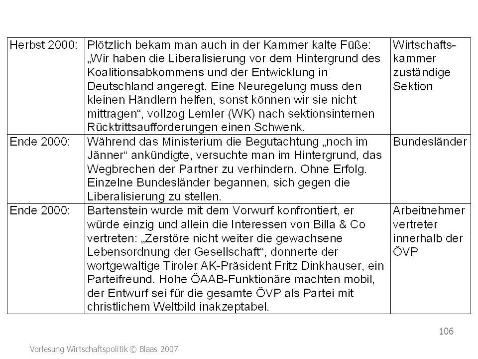 Vorlesung Wirtschaftspolitik © Blaas 2007 106