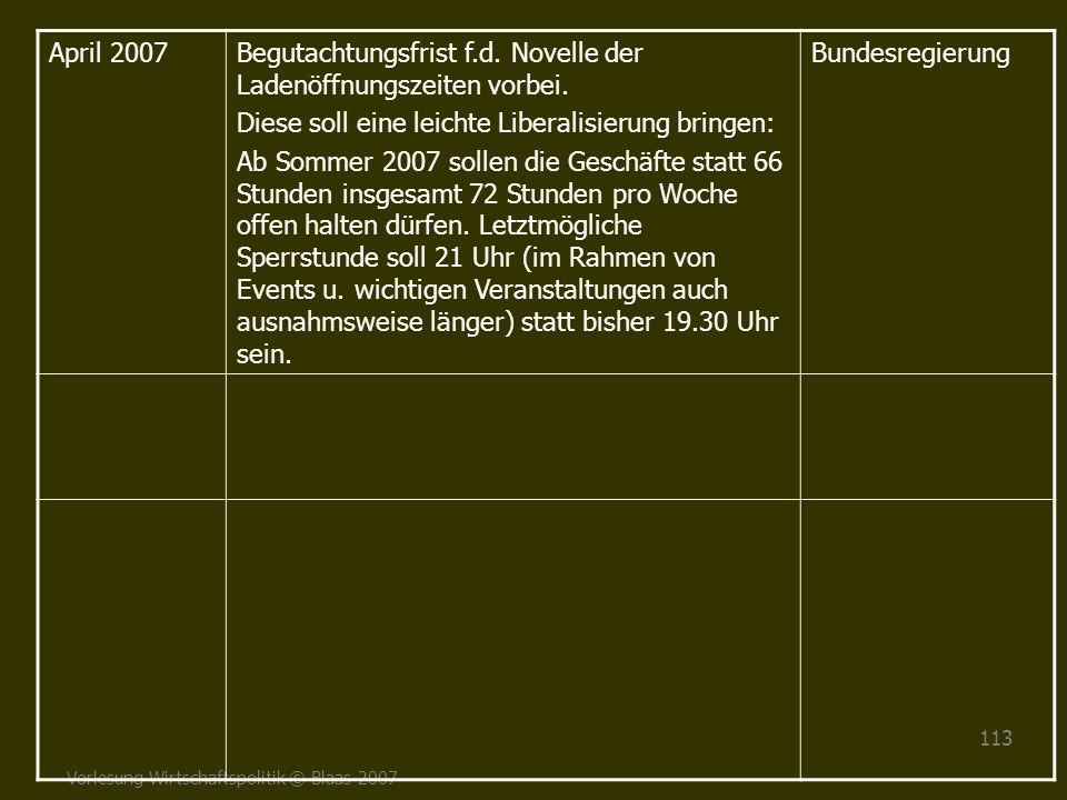 Vorlesung Wirtschaftspolitik © Blaas 2007 113 April 2007Begutachtungsfrist f.d. Novelle der Ladenöffnungszeiten vorbei. Diese soll eine leichte Libera