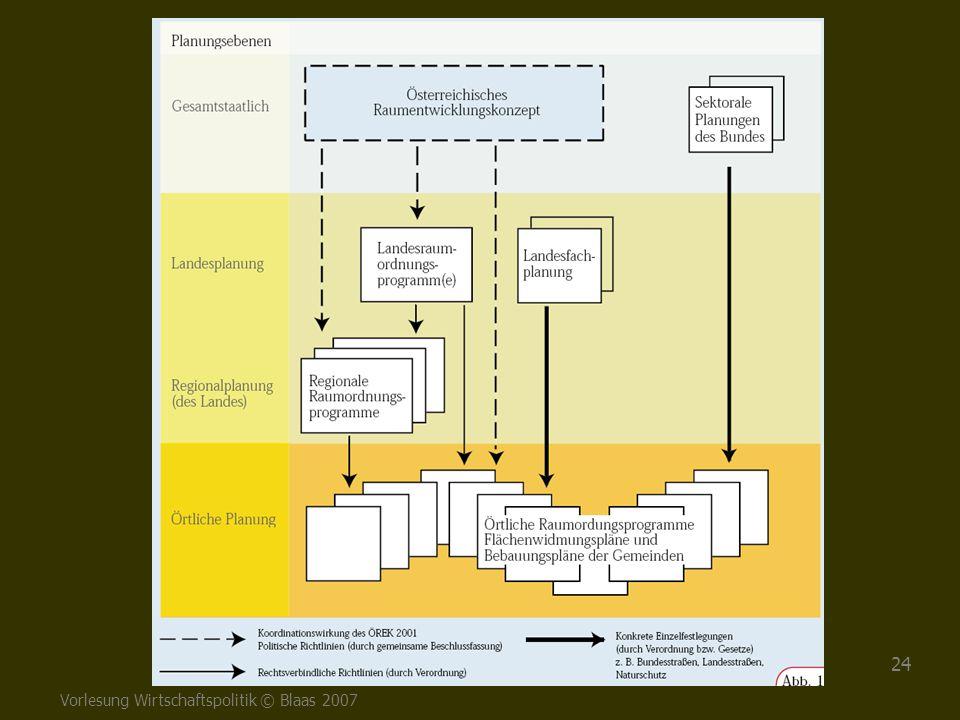 Vorlesung Wirtschaftspolitik © Blaas 2007 24