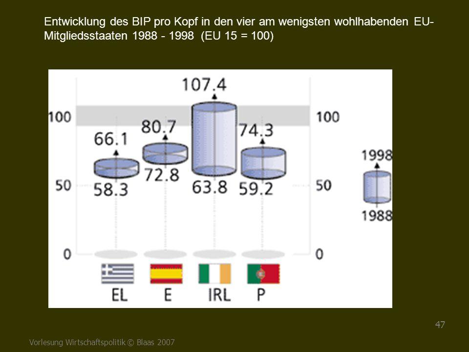 Vorlesung Wirtschaftspolitik © Blaas 2007 47 Entwicklung des BIP pro Kopf in den vier am wenigsten wohlhabenden EU- Mitgliedsstaaten 1988 - 1998 (EU 1